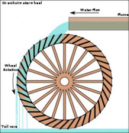 Overshot Waterwheel