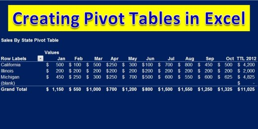 Example of a Pivot Table with all of the months included