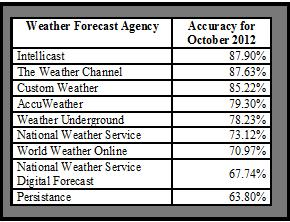 The accuracy of the major weather reporting agencies fort October 2012 ranged from about 64% to nearly 88% for the Houston area.