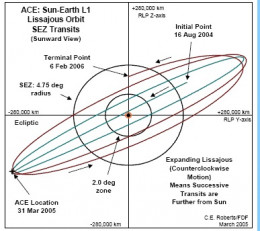 The ACE satellite collects solar wind and other data from its orbit at the the L1 libration point.