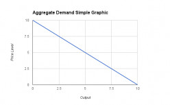 Simple graphic of the Aggregate Demand