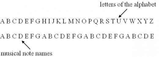The alphabet and the musical note names