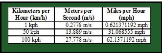 Converting from kilometers per hour to mph and m/s.