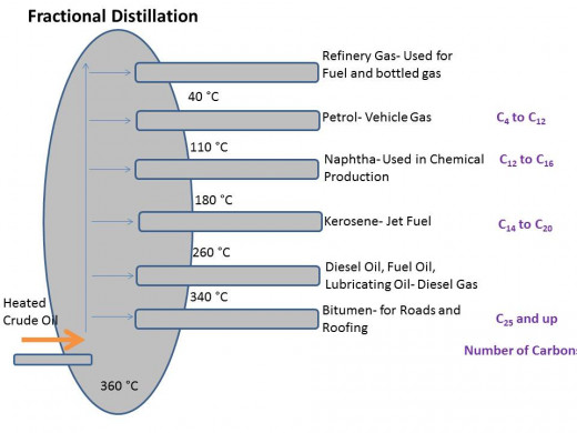 The Oil refinery process- Fractional Distillation- where crude oil is heated and the different length hydrocarbons separate out from each other based on their boiling point. Many go on to further processing before becoming a final product.