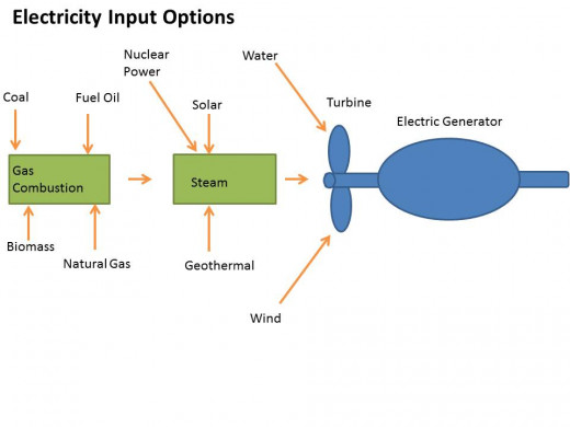 Electricity Generation can be started by a number of different energy resources. Many are used to produce steam to turn the turbines, while others can directly move the turbines.