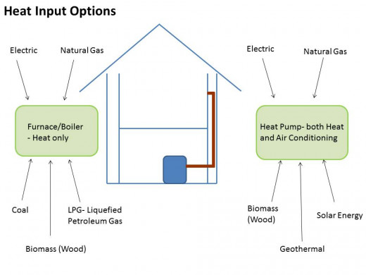 The major heat options in homes are either a furnace (aka a boiler) which can be run using a multiple of inputs or a heat pump which can give both heat and air conditioning to a home.  Heat pumps can be run off a variety of resources as well.