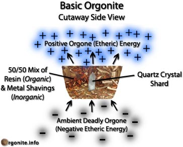 An Objective View Of Orgonics Myth Vs Science Hubpages