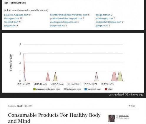Consumable Products For Healthy Body and Mind was my first published hub on HubPages on June 14, 2011 but I re-edit it on September 15, 2012. And the top traffic sources came from the 12 different referring sites.