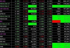 How to Learn Stock Trading - Information and Useful Tips for New Stock Traders & Beginners