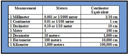 The meter, the basic metric unit of length or height, can be mulitplied by units of ten or divided by units of ten to find the larger and smaller units of a meter.
