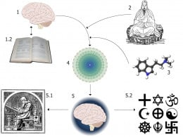 Religious Experiences can be as confusing as this diagram  explaining how Religious Experiences occur (click on the source to see a description of what is going on).