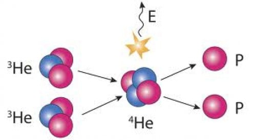 Fusion of two helium3 atoms yields one helium4 atom, two protons and energy