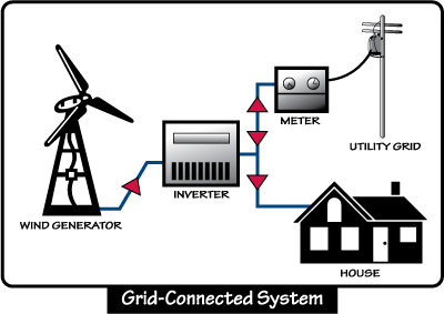 How small wind turbines work