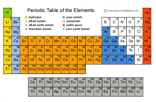 The group 2 elements are in light blue!
