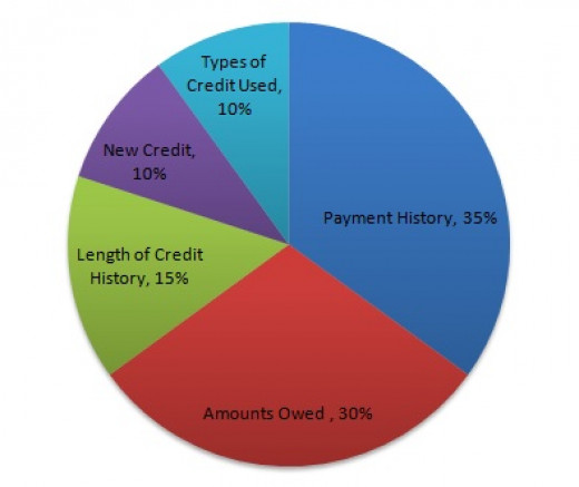 Payment history and amount of debts owed have the biggest weight on your credit score.