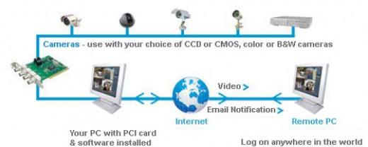 Security Camera Diagram