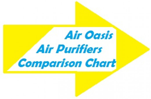Air Oasis air purifiers rely on photo catalytic oxidation (PCO) technology to clean pollution from the air.