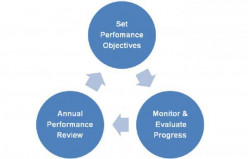 What is a Performance Management Cycle?