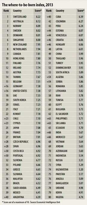 The Economist's 'Where to be born in 2013' list.