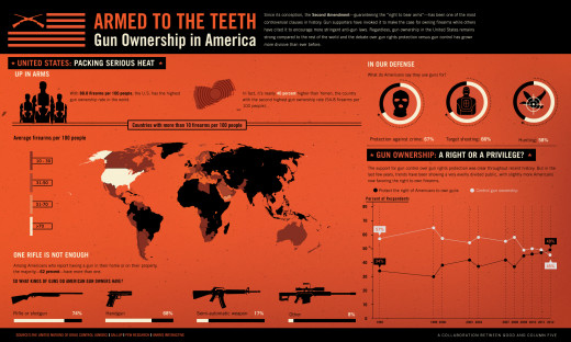 To see larger image, follow the Source URL. This shows that in the world, the US has more than 70 fire arms per hundred people
