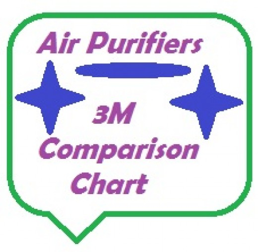 3M is a well known brand that manufactures and distributes air purifiers among its many products.
