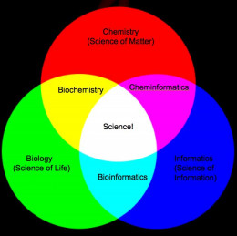Venn diagram linking the three categories of science.