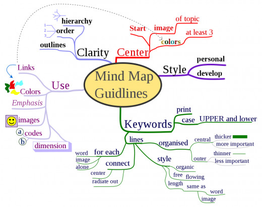 Mind map of the mind map guidelines.