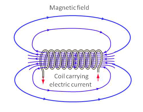 This is a basic set up for creating an electromagnet. Most of the electromagnets in use have an iron core. In some applications, this may be a hindrance rather than helpful.