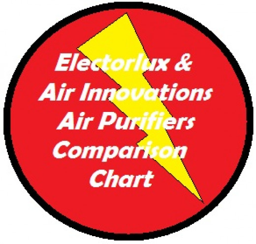 This comparison chart shows the costs and benefits of Electrolux and Air Innovations Air Purifiers.