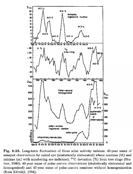 """From """"The Sun Recorded Through History"""" by J.M. Vaquero, pg. 318 (in chapter 6 entitled """"Terrestrial Aurorae and Solar-Terrestrial Relations"""")."""