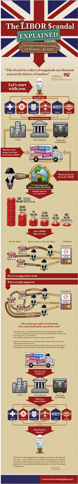 The LIBOR Scandal