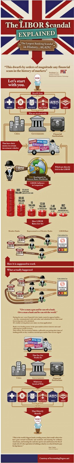 This diagram shows at a glance how the international banking sector is supposed to work and how it has actually unfolded in the latest international banking scandal.