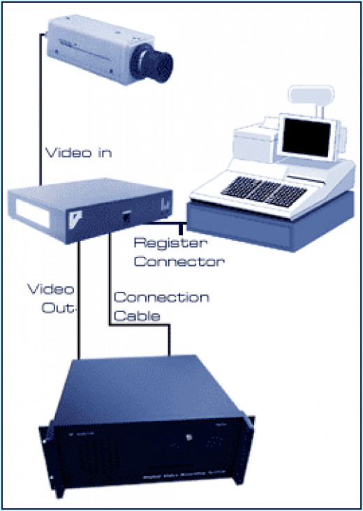 POS Cash Register Security System Needed for Government Cash Stations