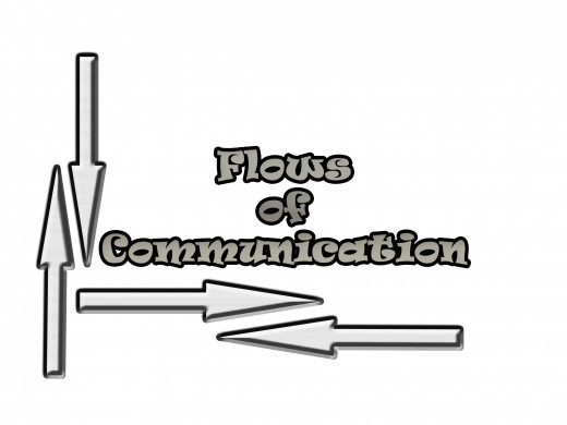 flow of communication in the workplace Downward communication flows from higher functional barriers arise when communication must flow among individuals or groups who work in different functional areas of 85 communication channels by university of minnesota is licensed under a creative commons attribution.