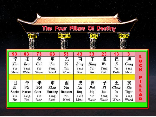 Example of a Male born on 14 Feb. 1999 at 11.35am.  His Luck Pillar is plotted using the Month Pillar' elements. He will enter his first Luck Pillar at the age of 3 (top row) . His next Luck Pillar will be 13, 23, 33 to 93 (block of 10 yrs)