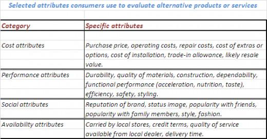 Attributes of Consumer Buying