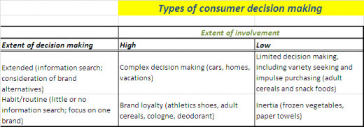 Types of Consumer Buying