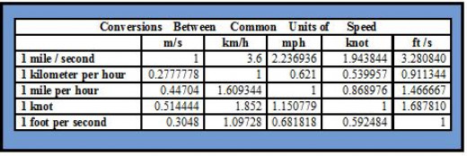 Common Units of Speed and Conversion Rates.