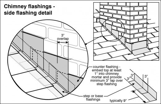 Chimney step flashing diagram