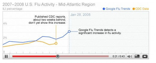 2 week lag in CDC reports vs search terms.
