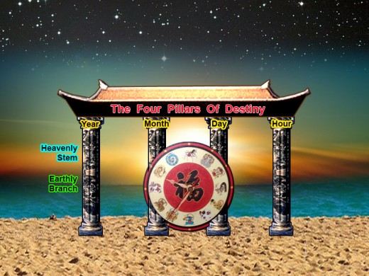 The Four Pillars of Destiny to predict your fate (arranged from left-to-right and not following the traditional Chinese way of writing from left-to-right)