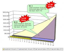 Understanding Interest Accumulation