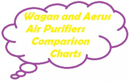 Aerus Air Purifiers rely on HEPA filtration while Wagan air purifiers use ionization and ozone.