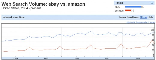 For the U.S. the gap is closing but slowly.  Amazon demonstrates in both the classic Holiday spike.