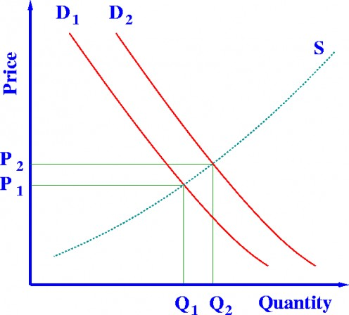 Supply and demand model showing how prices vary because of a balance between product availability and demand. Graph shows increase in demand from D1 to D2 with the resulting price increase needed to reach new supply curve (S) balance point.