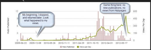 My view count from the beginning until now. Note the correlation between not publishing new hubs and view count.