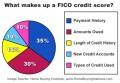 Why is My FICO Credit Score Low All of a Sudden?