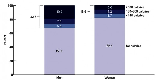 Percent of males and female who consume alcoholic drinks