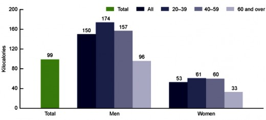 Average Calories (kilocalories) consumed from alcoholic drinks for various by age and sex groups