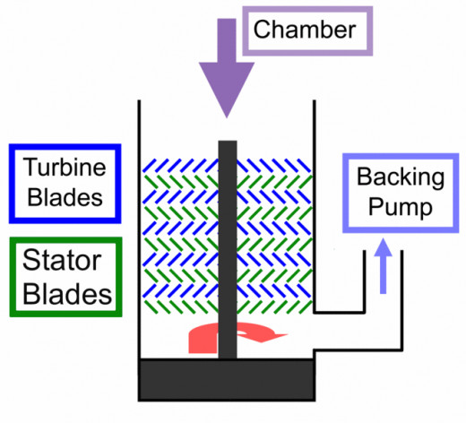 turbo-pump operation